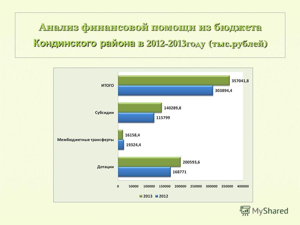 Анализ финансовой помощи из бюджета Кондинского района в 2012-2013году (тыс.рублей)