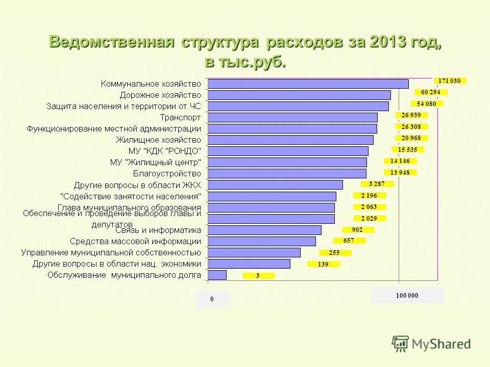Ведомственная структура расходов за 2013 год, в тыс.руб. 0 100 000 171 030 60 294 54 080 26 939 26 308 20 968 15 535 14 146 13 948 3 287 2 196 2 063 2 029 902 657 255 139 3