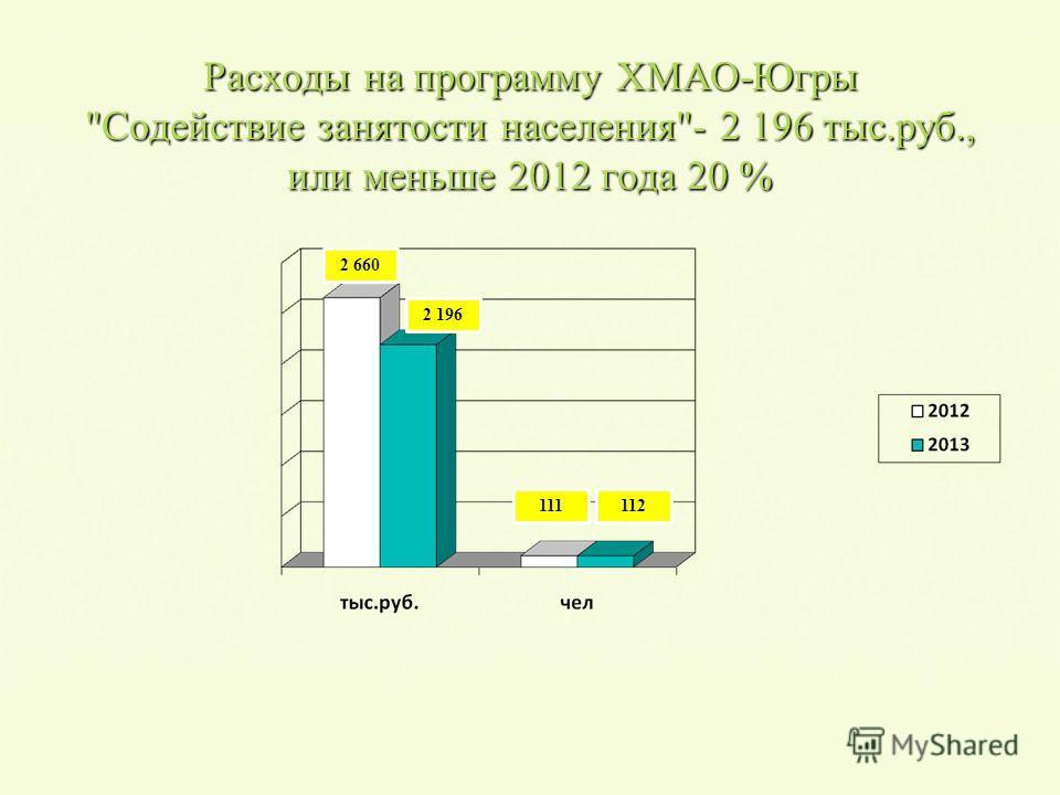 Расходы на программу ХМАО-Югры Содействие занятости населения- 2 196 тыс.руб., или меньше 2012 года 20 % 2 196 2 660 112111