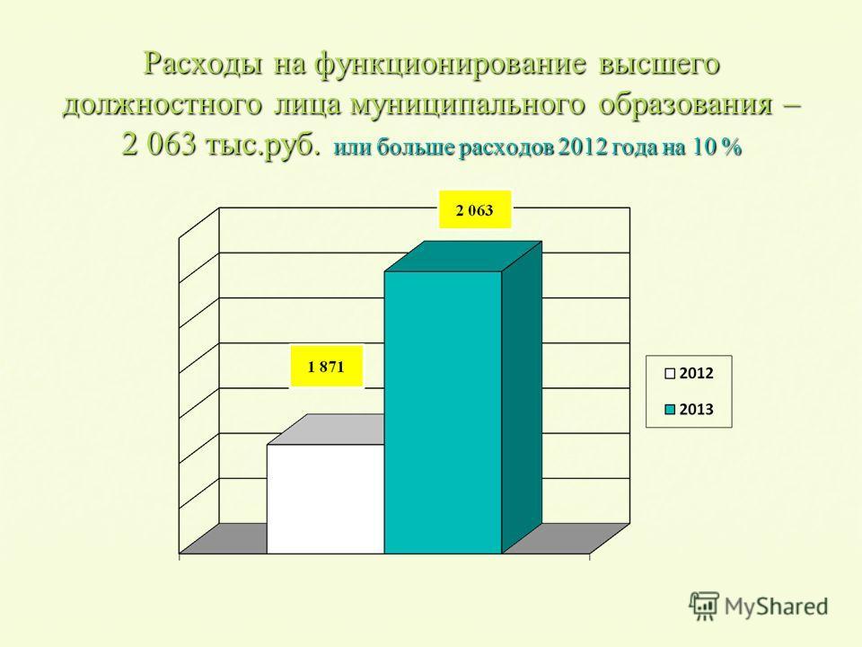 Расходы на функционирование высшего должностного лица муниципального образования – 2 063 тыс.руб. или больше расходов 2012 года на 10 %