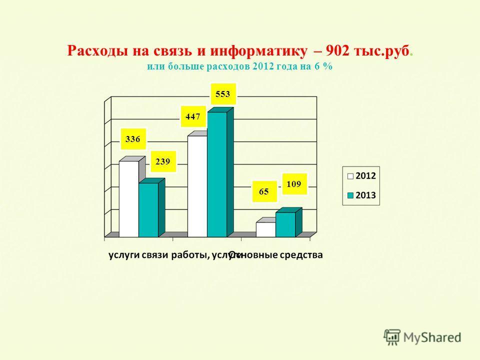 Расходы на связь и информатику – 902 тыс.руб. или больше расходов 2012 года на 6 % 336 239 447 553 65 109