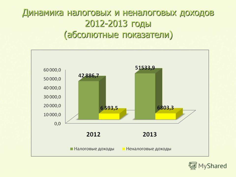 Динамика налоговых и неналоговых доходов 2012-2013 годы (абсолютные показатели)