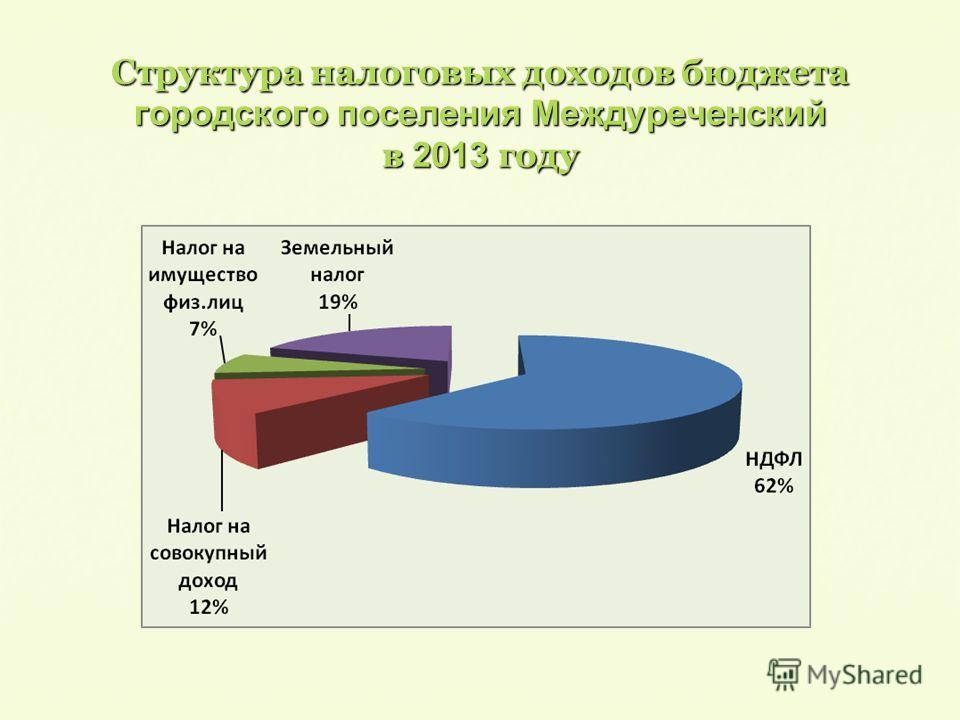 Структура налоговых доходов бюджета городского поселения Междуреченский в 2013 году