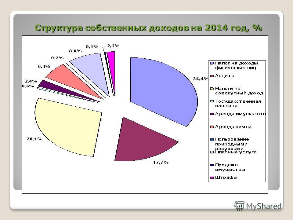 Структура собственных доходов на 2014 год, %