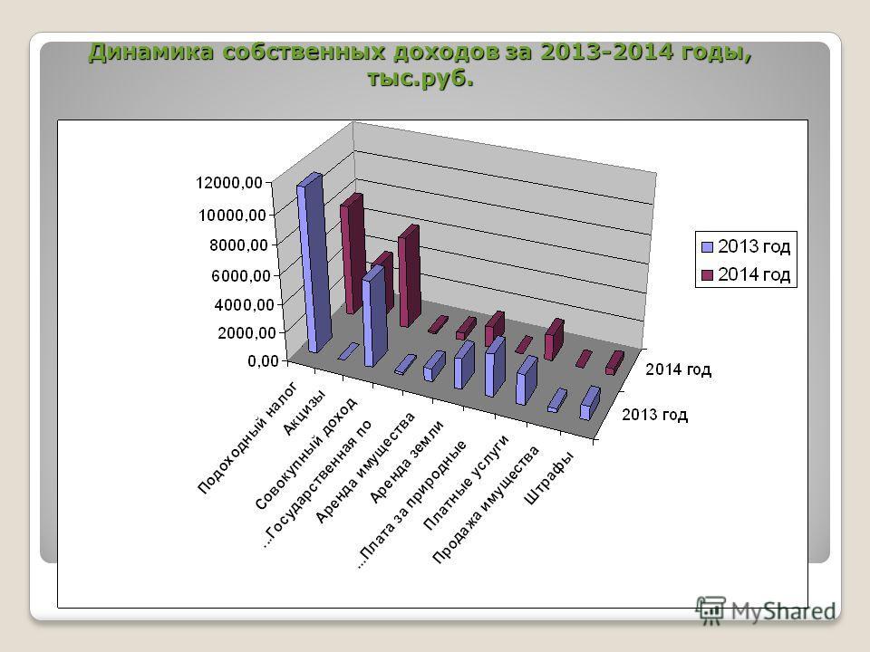Динамика собственных доходов за 2013-2014 годы, тыс.руб.