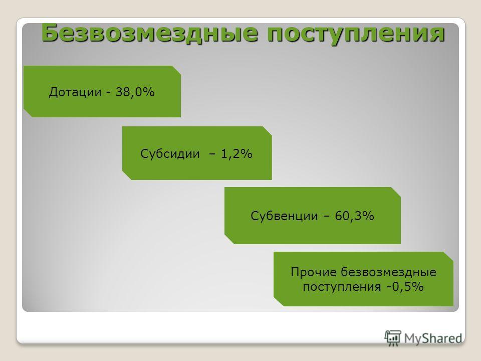 Безвозмездные поступления Безвозмездные поступления Дотации - 38,0% Субсидии – 1,2% Субвенции – 60,3% Прочие безвозмездные поступления -0,5%