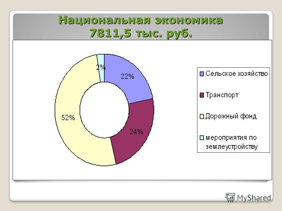 Национальная экономика 7811,5 тыс. руб.