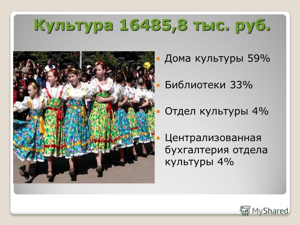Культура 16485,8 тыс. руб. Дома культуры 59% Библиотеки 33% Отдел культуры 4% Централизованная бухгалтерия отдела культуры 4%