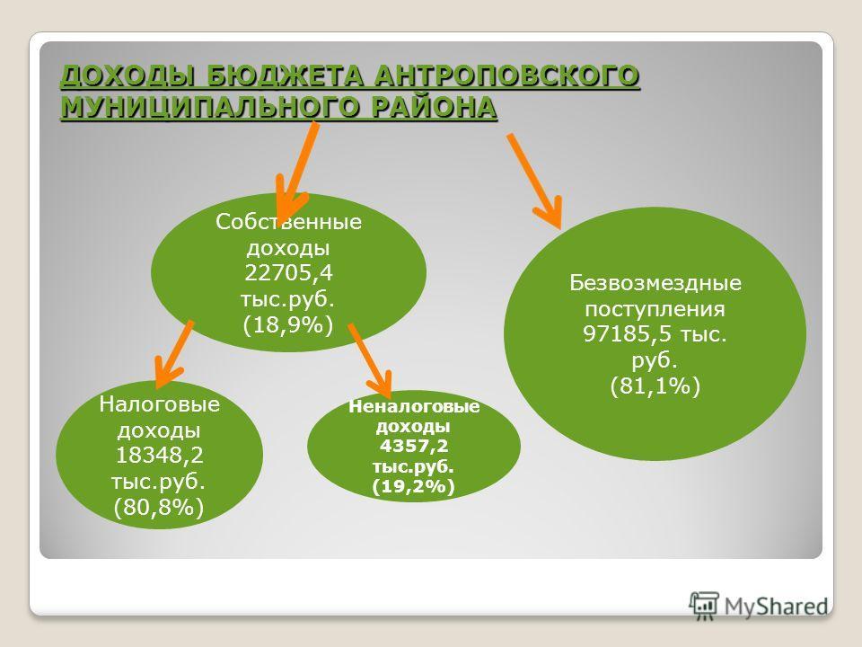 ДОХОДЫ БЮДЖЕТА АНТРОПОВСКОГО МУНИЦИПАЛЬНОГО РАЙОНА Собственные доходы 22705,4 тыс.руб. (18,9%) Безвозмездные поступления 97185,5 тыс. руб. (81,1%) Налоговые доходы 18348,2 тыс.руб. (80,8%) Неналоговые доходы 4357,2 тыс.руб. (19,2%)