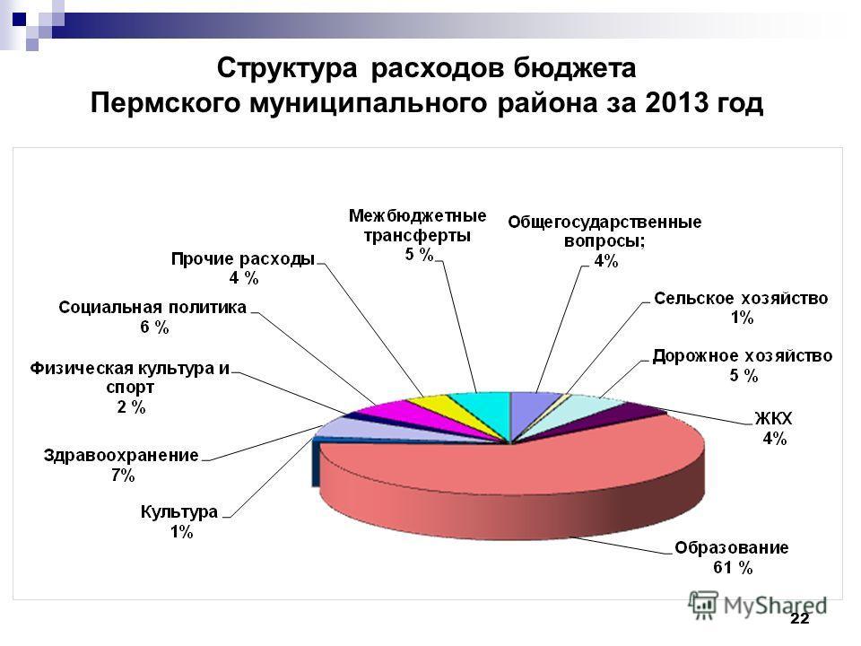 22 Структура расходов бюджета Пермского муниципального района за 2013 год