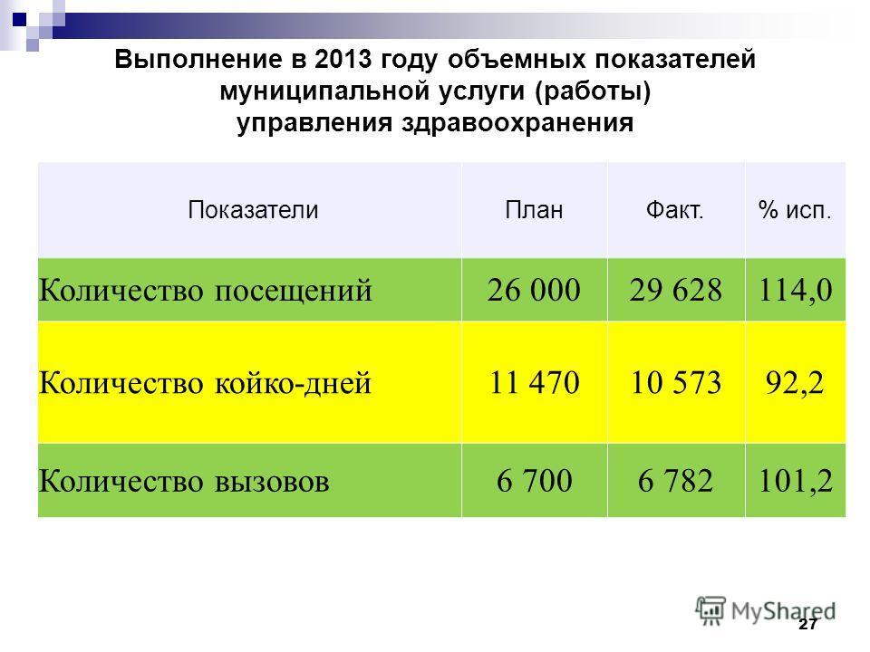 Выполнение в 2013 году объемных показателей муниципальной услуги (работы) управления здравоохранения ПоказателиПланФакт.% исп. Количество посещений26 00029 628114,0 Количество койко-дней11 47010 57392,2 Количество вызовов6 7006 782101,2 27