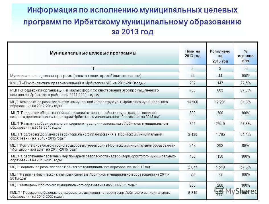 Информация по исполнению муниципальных целевых программ по Ирбитскому муниципальному образованию за 2013 год Муниципальные целевые программы План на 2013 год Исполнено за 2013 год % исполне ния Муниципальная целевая программ (оплата кредиторской задо