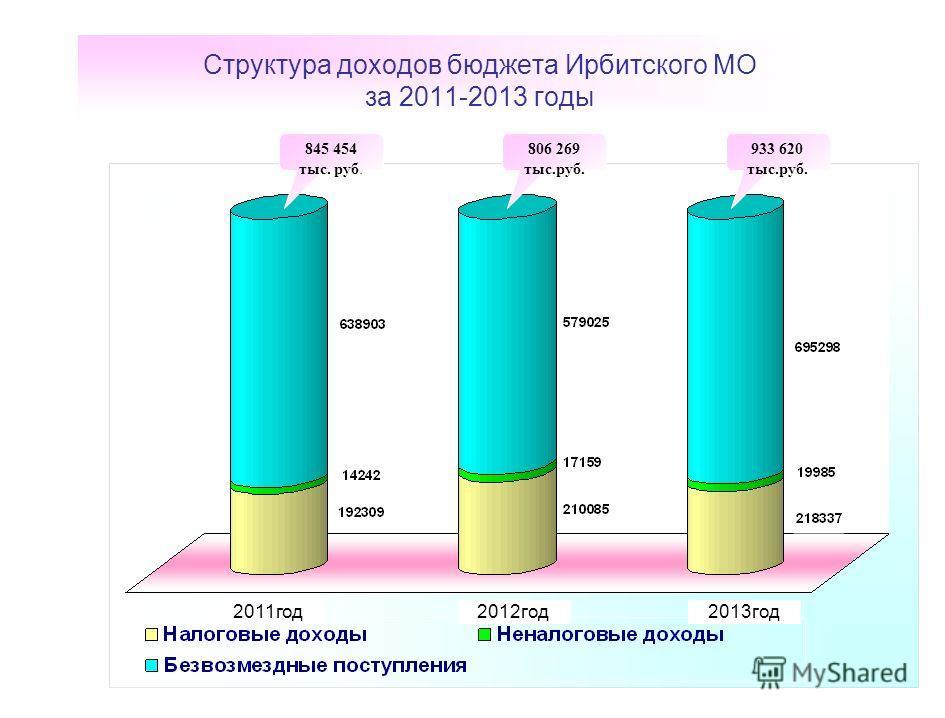 Структура доходов бюджета Ирбитского МО за 2011-2013 годы 2011год2012год2013год 845 454 тыс. руб. 806 269 тыс.руб. 933 620 тыс.руб.