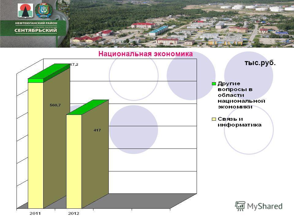 Национальная экономика тыс.руб.