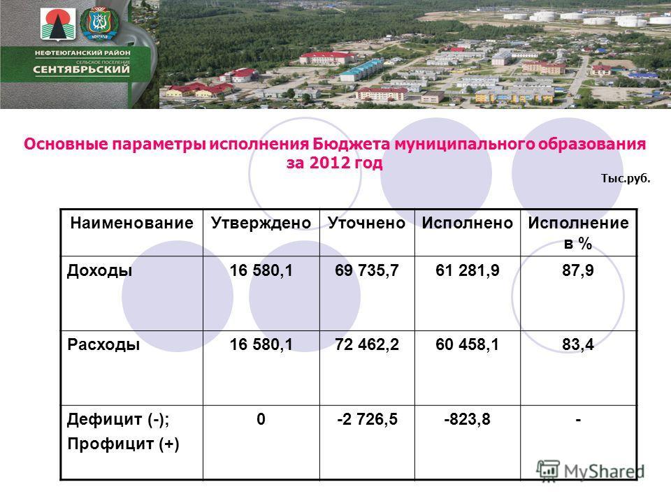 Основные параметры исполнения Бюджета муниципального образования за 2012 год Тыс.руб. НаименованиеУтвержденоУточненоИсполненоИсполнение в % Доходы16 580,169 735,761 281,987,9 Расходы16 580,172 462,260 458,183,4 Дефицит (-); Профицит (+) 0-2 726,5-823