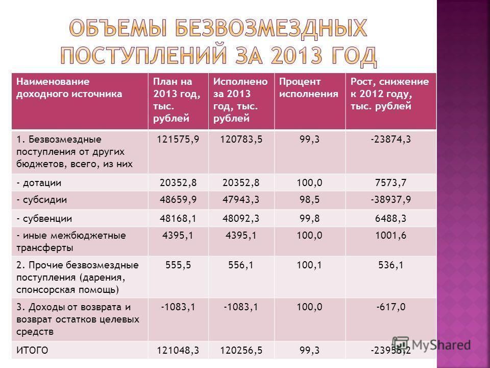 Наименование доходного источника План на 2013 год, тыс. рублей Исполнено за 2013 год, тыс. рублей Процент исполнения Рост, снижение к 2012 году, тыс. рублей 1. Безвозмездные поступления от других бюджетов, всего, из них 121575,9120783,599,3-23874,3 -