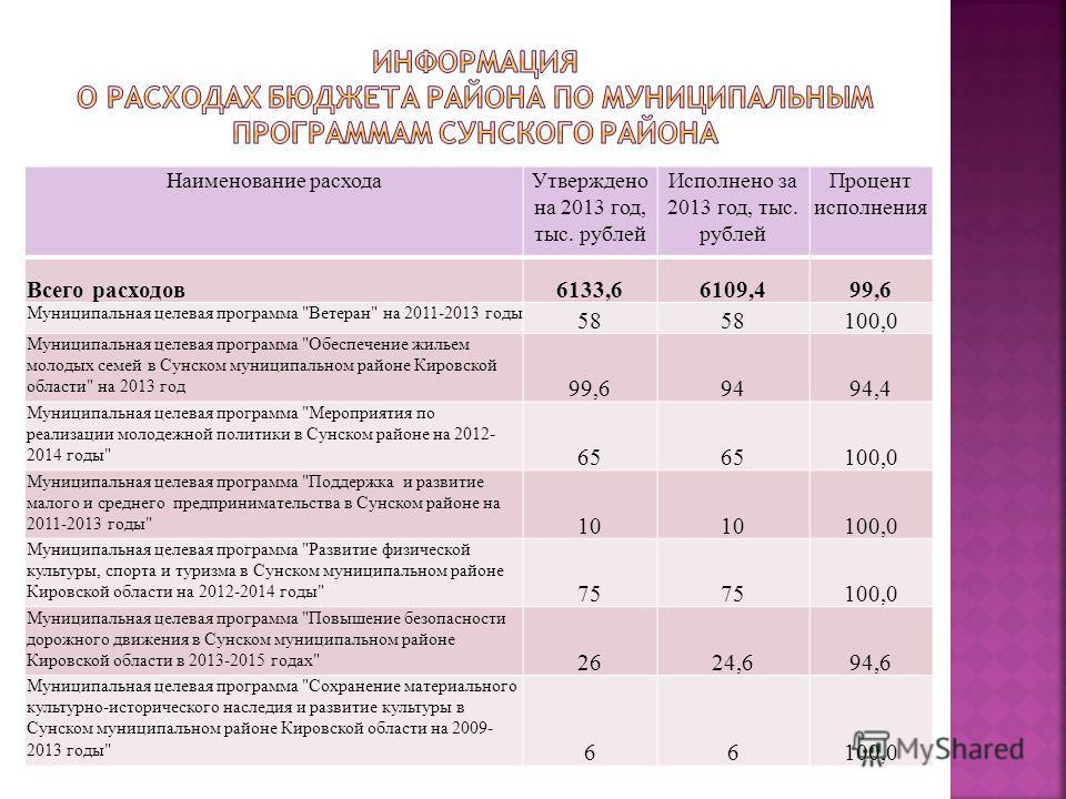 Наименование расходаУтверждено на 2013 год, тыс. рублей Исполнено за 2013 год, тыс. рублей Процент исполнения Всего расходов6133,66109,499,6 Муниципальная целевая программа