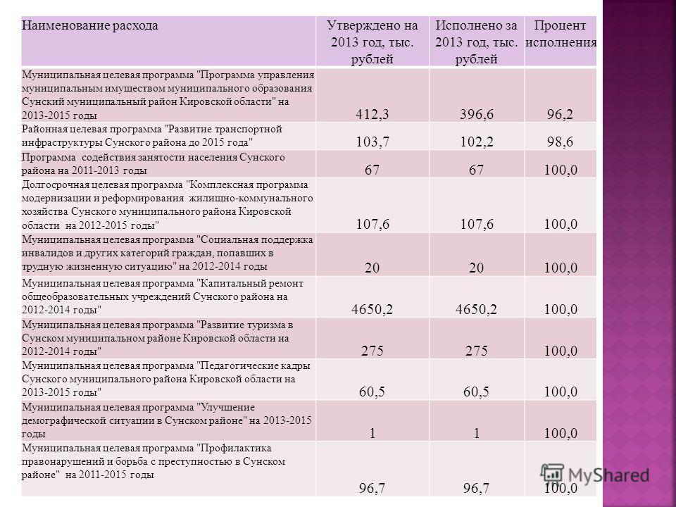 Наименование расходаУтверждено на 2013 год, тыс. рублей Исполнено за 2013 год, тыс. рублей Процент исполнения Муниципальная целевая программа