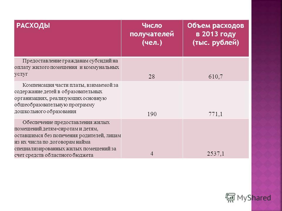 РАСХОДЫЧисло получателей (чел.) Объем расходов в 2013 году (тыс. рублей) Предоставление гражданам субсидий на оплату жилого помещения и коммунальных услуг 28610,7 Компенсация части платы, взимаемой за содержание детей в образовательных организациях,