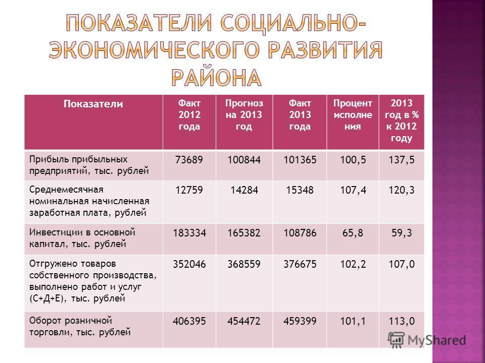 Показатели Факт 2012 года Прогноз на 2013 год Факт 2013 года Процент исполне ния 2013 год в % к 2012 году Прибыль прибыльных предприятий, тыс. рублей 73689100844101365100,5137,5 Среднемесячная номинальная начисленная заработная плата, рублей 12759142