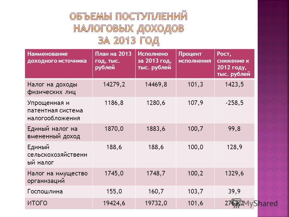 Наименование доходного источника План на 2013 год, тыс. рублей Исполнено за 2013 год, тыс. рублей Процент исполнения Рост, снижение к 2012 году, тыс. рублей Налог на доходы физических лиц 14279,214469,8101,31423,5 Упрощенная и патентная система налог
