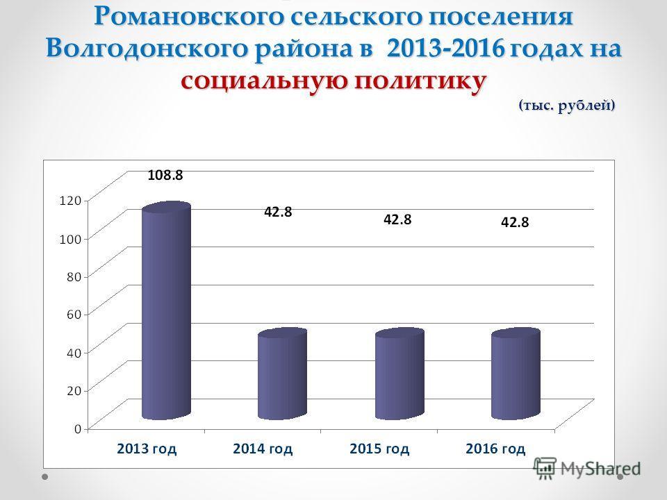 Динамика расходов бюджета Романовского сельского поселения Волгодонского района в 2013-2016 годах на социальную политику (тыс. рублей)