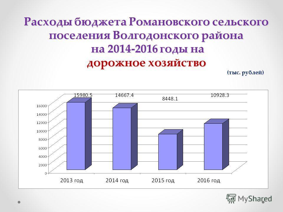 Расходы бюджета Романовского сельского поселения Волгодонского района на 2014-2016 годы на дорожное хозяйство (тыс. рублей)
