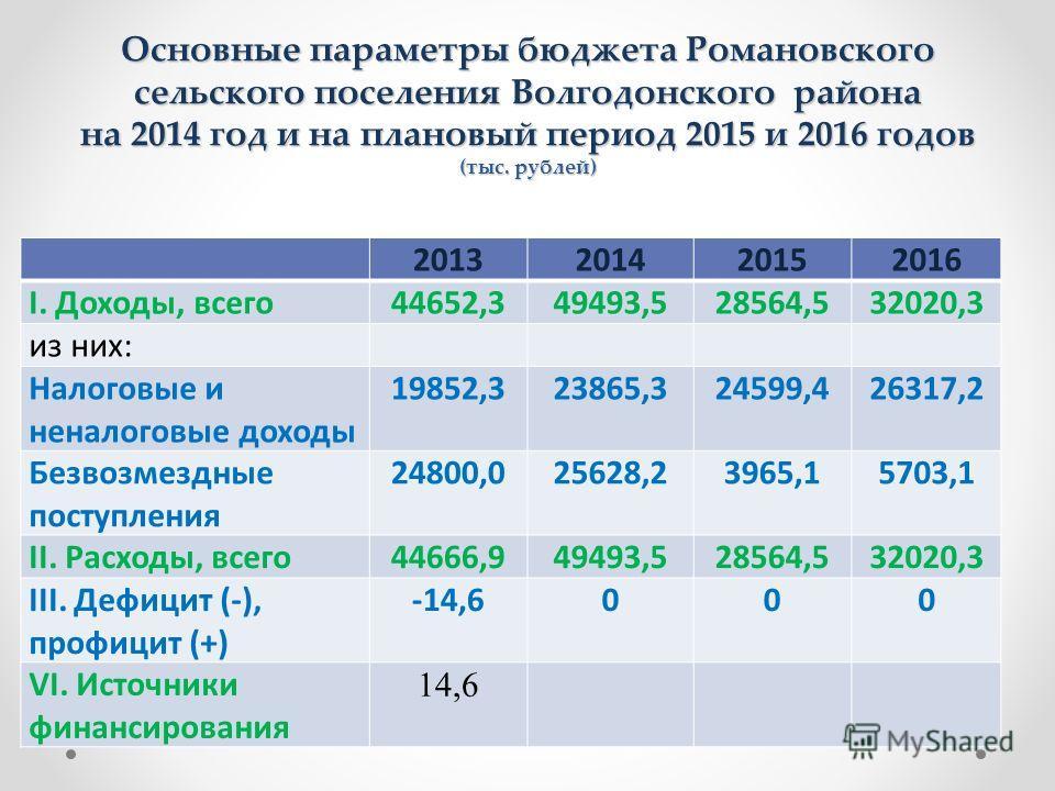 Основные параметры бюджета Романовского сельского поселения Волгодонского района на 2014 год и на плановый период 2015 и 2016 годов (тыс. рублей) 2013201420152016 I. Доходы, всего44652,349493,528564,532020,3 из них: Налоговые и неналоговые доходы 198