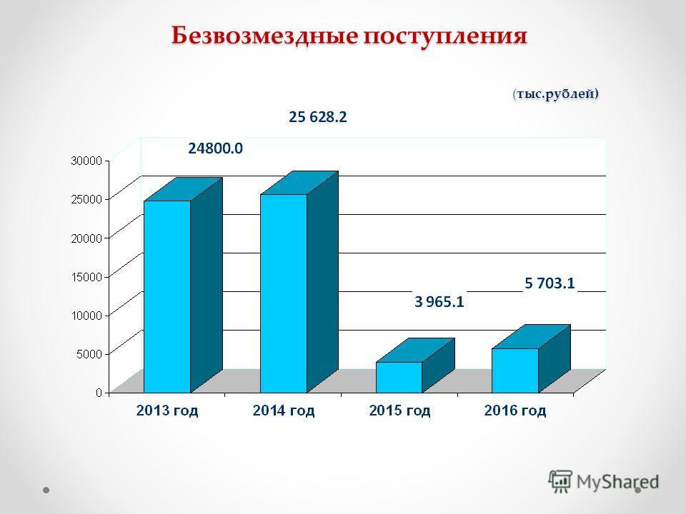 Безвозмездные поступления (тыс.рублей)