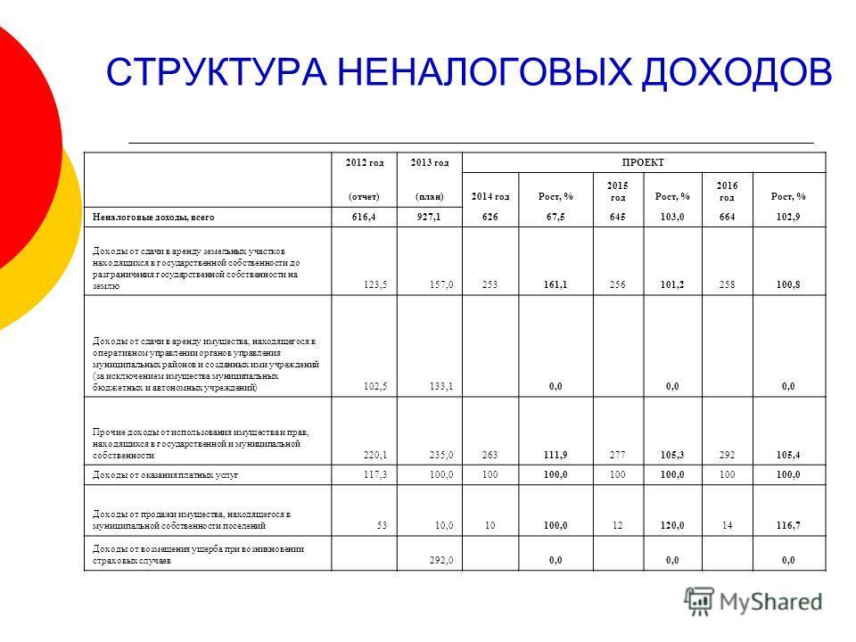 СТРУКТУРА НЕНАЛОГОВЫХ ДОХОДОВ 2012 год2013 годПРОЕКТ (отчет)(план)2014 годРост, % 2015 годРост, % 2016 годРост, % Неналоговые доходы, всего616,4927,162667,5645103,0664102,9 Доходы от сдачи в аренду земельных участков находящихся в государственной соб