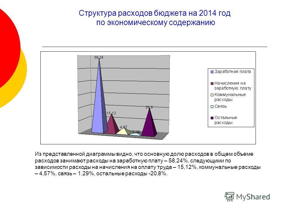 Структура расходов бюджета на 2014 год по экономическому содержанию Из представленной диаграммы видно, что основную долю расходов в общем объеме расходов занимают расходы на заработную плату – 58,24%, следующими по зависимости расходы на начисления н