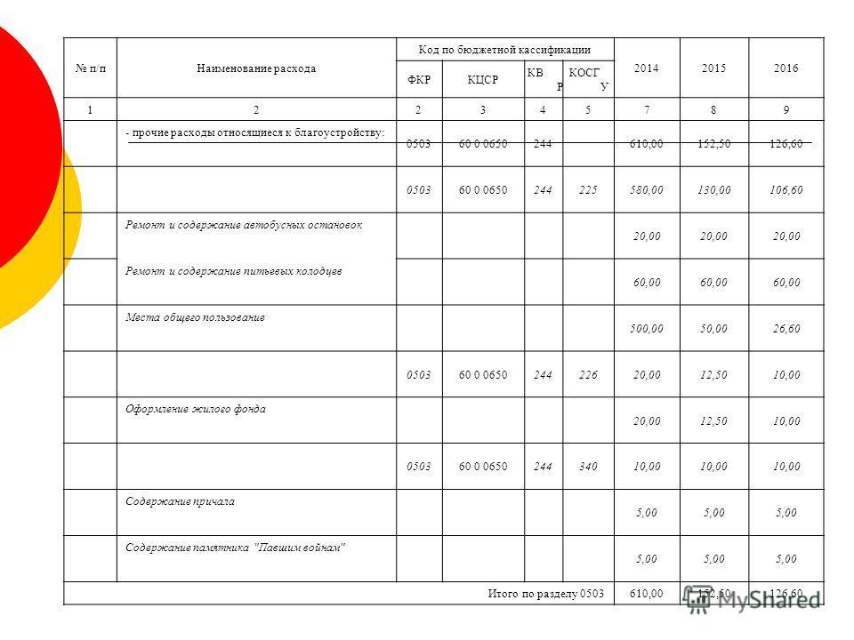 п/пНаименование расхода Код по бюджетной кассификации 201420152016 ФКРКЦСР КВ Р КОСГ У 122345789 - прочие расходы относящиеся к благоустройству: 050360 0 0650244610,00152,50126,60 050360 0 0650244225580,00130,00106,60 Ремонт и содержание автобусных о