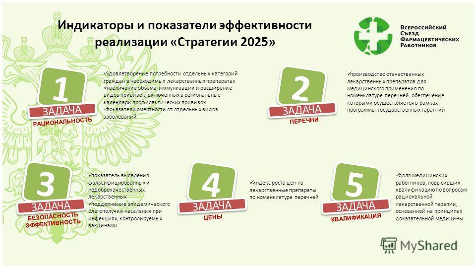 Индикаторы и показатели эффективности реализации «Стратегии 2025» 1 1 ЗАДАЧА удовлетворение потребности отдельных категорий граждан в необходимых лекарственных препаратах увеличение объема иммунизации и расширение видов прививок, включенных в региона