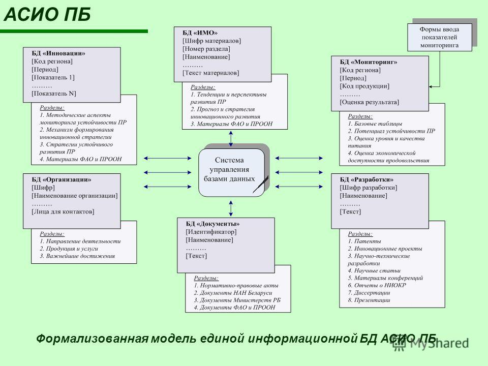 Формализованная модель единой информационной БД АСИО ПБ АСИО ПБ