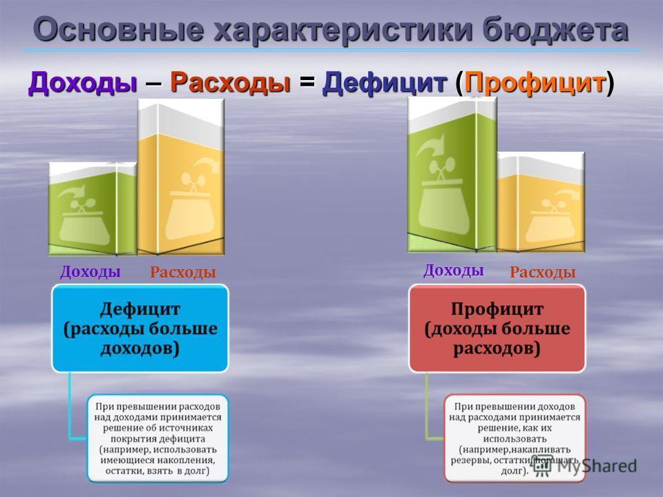 Основные характеристики бюджета Доходы –Расходы = Дефицит (Профицит Доходы – Расходы = Дефицит (Профицит) Доходы Расходы Доходы Расходы