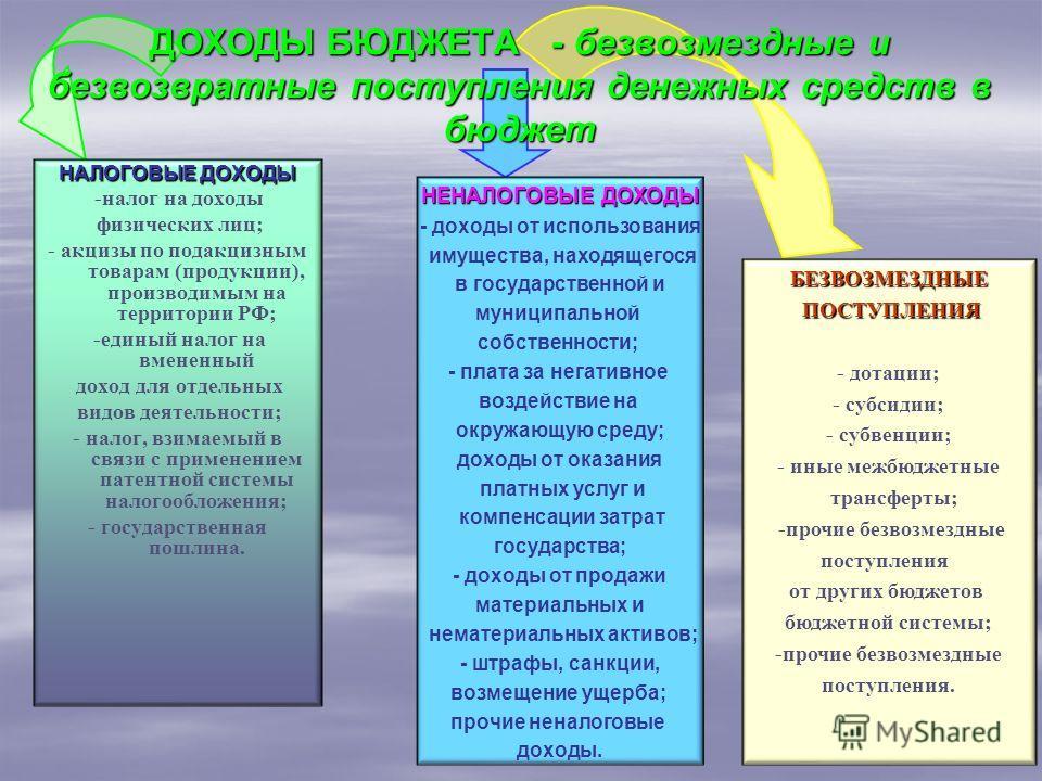 ДОХОДЫ БЮДЖЕТА - безвозмездные и безвозвратные поступления денежных средств в бюджет НАЛОГОВЫЕ ДОХОДЫ -налог на доходы физических лиц; - акцизы по подакцизным товарам (продукции), производимым на территории РФ; -единый налог на вмененный доход для от