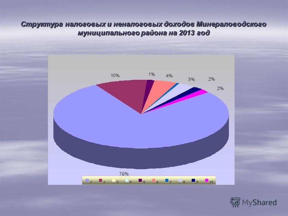 Структура налоговых и неналоговых доходов Минераловодского муниципального района на 2013 год