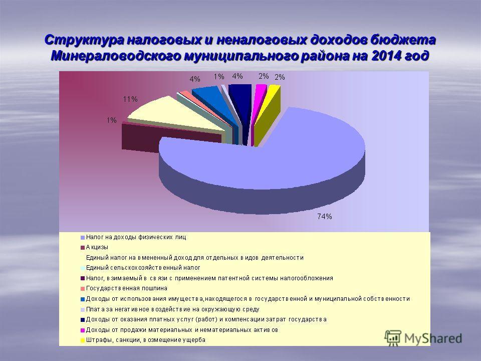 Структура налоговых и неналоговых доходов бюджета Минераловодского муниципального района на 2014 год