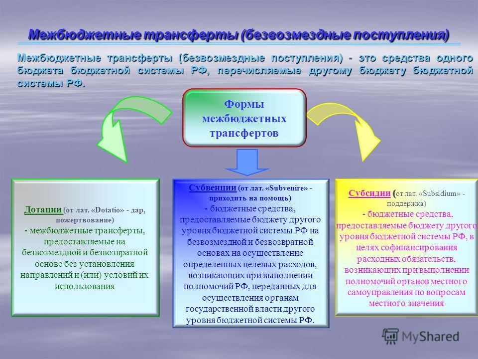Межбюджетные трансферты (безвозмездные поступления) Межбюджетные трансферты (безвозмездные поступления) - это средства одного бюджета бюджетной системы РФ, перечисляемые другому бюджету бюджетной системы РФ. Формы межбюджетных трансфертов Дотации (от