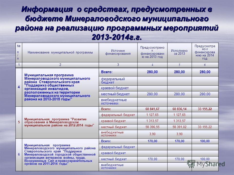 Информация о средствах, предусмотренных в бюджете Минераловодского муниципального района на реализацию программных мероприятий 2013-2014г.г. п / п Наименование муниципальной программы Источник финансирования Предусмотрено к финансировани ю на 2013 го