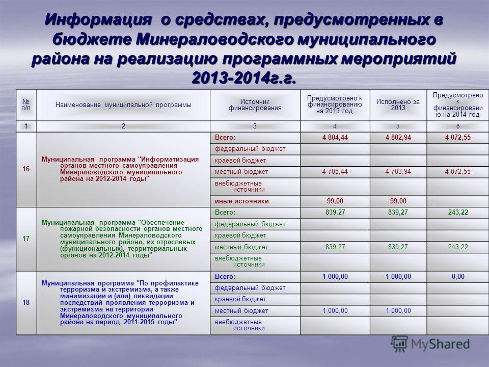 Информация о средствах, предусмотренных в бюджете Минераловодского муниципального района на реализацию программных мероприятий 2013-2014г.г. п/п Наименование муниципальной программы Источник финансирования Предусмотрено к финансированию на 2013 год И