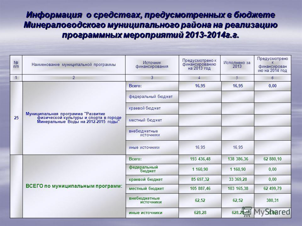 п/п Наименование муниципальной программы Источник финансирования Предусмотрено к финансированию на 2013 год Исполнено за 2013 Предусмотрено к финансирован ию на 2014 год 123 456 25 Муниципальная программа