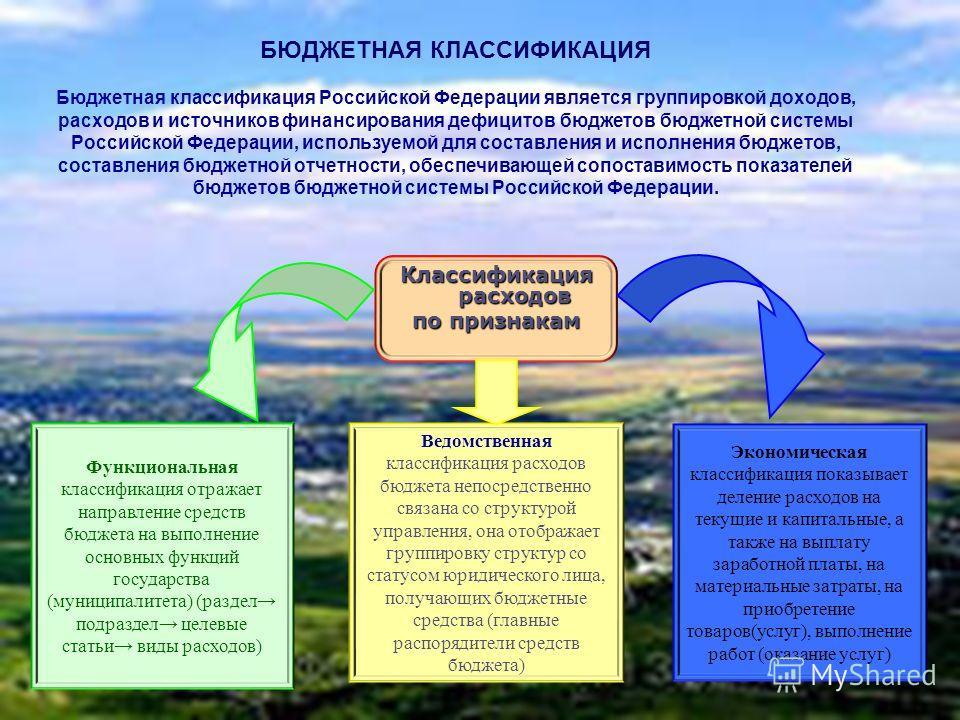 БЮДЖЕТНАЯ КЛАССИФИКАЦИЯ Бюджетная классификация Российской Федерации является группировкой доходов, расходов и источников финансирования дефицитов бюджетов бюджетной системы Российской Федерации, используемой для составления и исполнения бюджетов, со