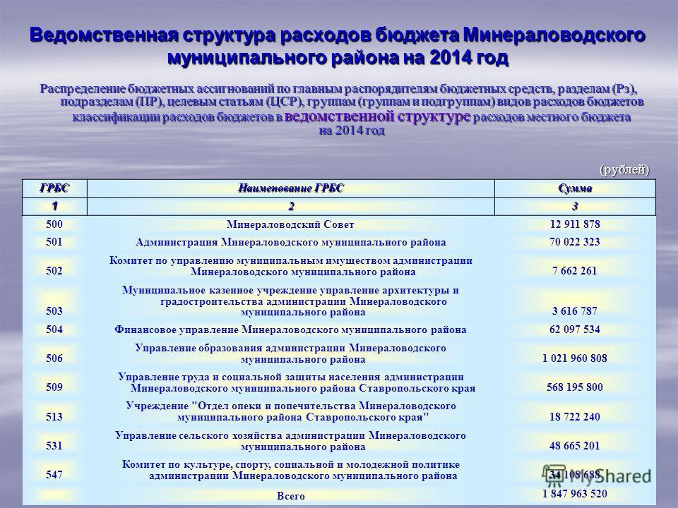 Ведомственная структура расходов бюджета Минераловодского муниципального района на 2014 год Распределение бюджетных ассигнований по главным распорядителям бюджетных средств, разделам (Рз), подразделам (ПР), целевым статьям (ЦСР), группам (группам и п