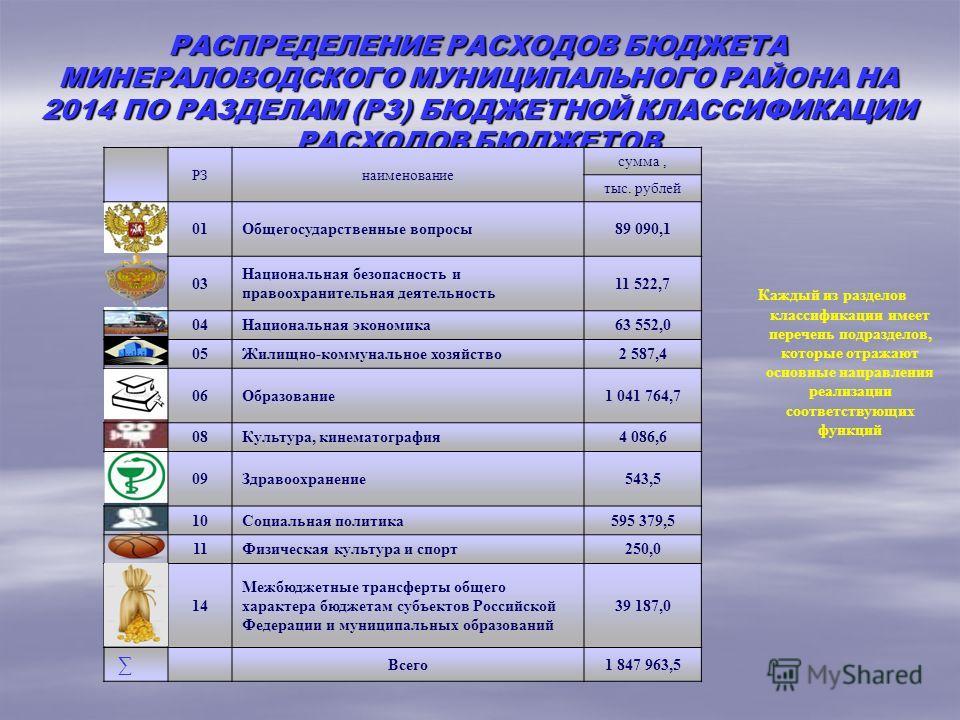 РАСПРЕДЕЛЕНИЕ РАСХОДОВ БЮДЖЕТА МИНЕРАЛОВОДСКОГО МУНИЦИПАЛЬНОГО РАЙОНА НА 2014 ПО РАЗДЕЛАМ (РЗ) БЮДЖЕТНОЙ КЛАССИФИКАЦИИ РАСХОДОВ БЮДЖЕТОВ РЗнаименование сумма, тыс. рублей 01Общегосударственные вопросы89 090,1 03 Национальная безопасность и правоохран