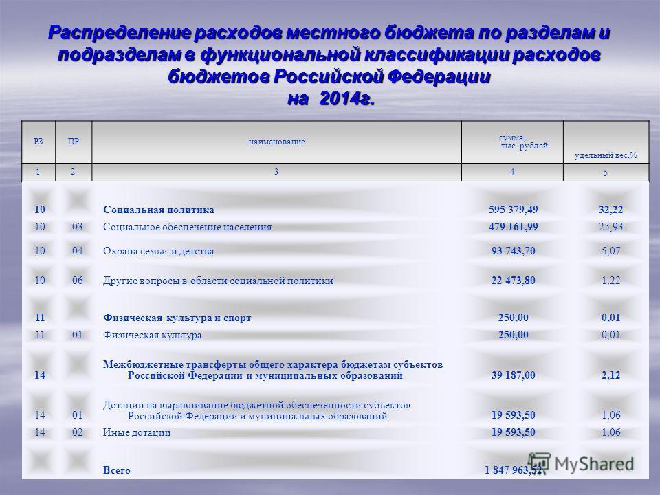 Распределение расходов местного бюджета по разделам и подразделам в функциональной классификации расходов бюджетов Российской Федерации на 2014г. РЗПРнаименование сумма, тыс. рублей удельный вес,% 1234 5 10Социальная политика595 379,4932,22 1003Социа