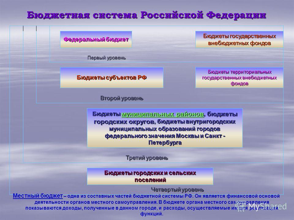 Бюджетная система Российской Федерации Федеральный бюджет Бюджеты государственных внебюджетных фондов Первый уровень Бюджеты субъектов РФ Бюджеты территориальных государственных внебюджетных фондов Второй уровень Бюджеты муниципальных районов, бюджет
