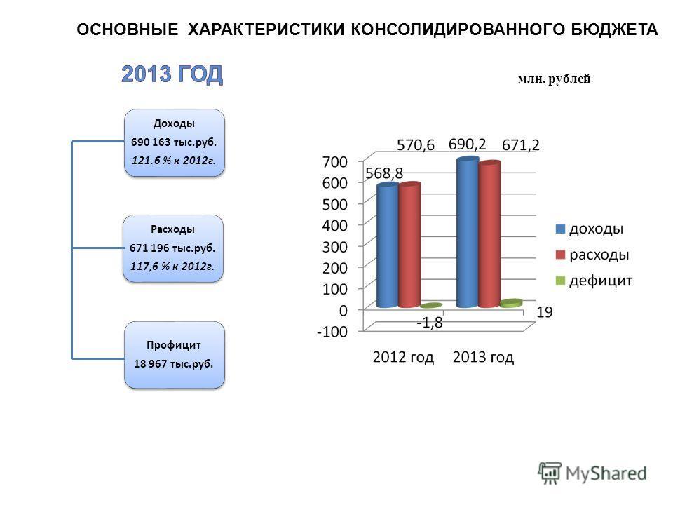 Доходы 690 163 тыс.руб. 121.6 % к 2012 г. Расходы 671 196 тыс.руб. 117,6 % к 2012 г. Профицит 18 967 тыс.руб. млн. рублей ОСНОВНЫЕ ХАРАКТЕРИСТИКИ КОНСОЛИДИРОВАННОГО БЮДЖЕТА