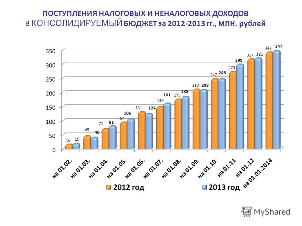 ПОСТУПЛЕНИЯ НАЛОГОВЫХ И НЕНАЛОГОВЫХ ДОХОДОВ В КОНСОЛИДИРУЕМЫЙ БЮДЖЕТ за 2012-2013 гг., млн. рублей