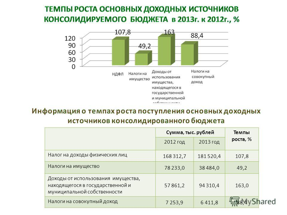 Сумма, тыс. рублей Темпы роста, % 2012 год 2013 год Налог на доходы физических лиц 168 312,7181 520,4107,8 Налоги на имущество 78 233,038 484,049,2 Доходы от использования имущества, находящегося в государственной и муниципальной собственности 57 861